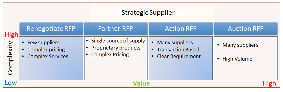 strategicsupplier